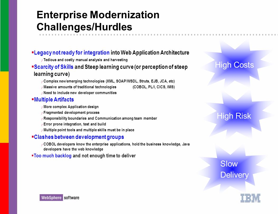 High Risk High Costs Enterprise Modernization Challenges/Hurdles Legacy not ready for integration into Web Application Architecture ƒ Tedious and cost