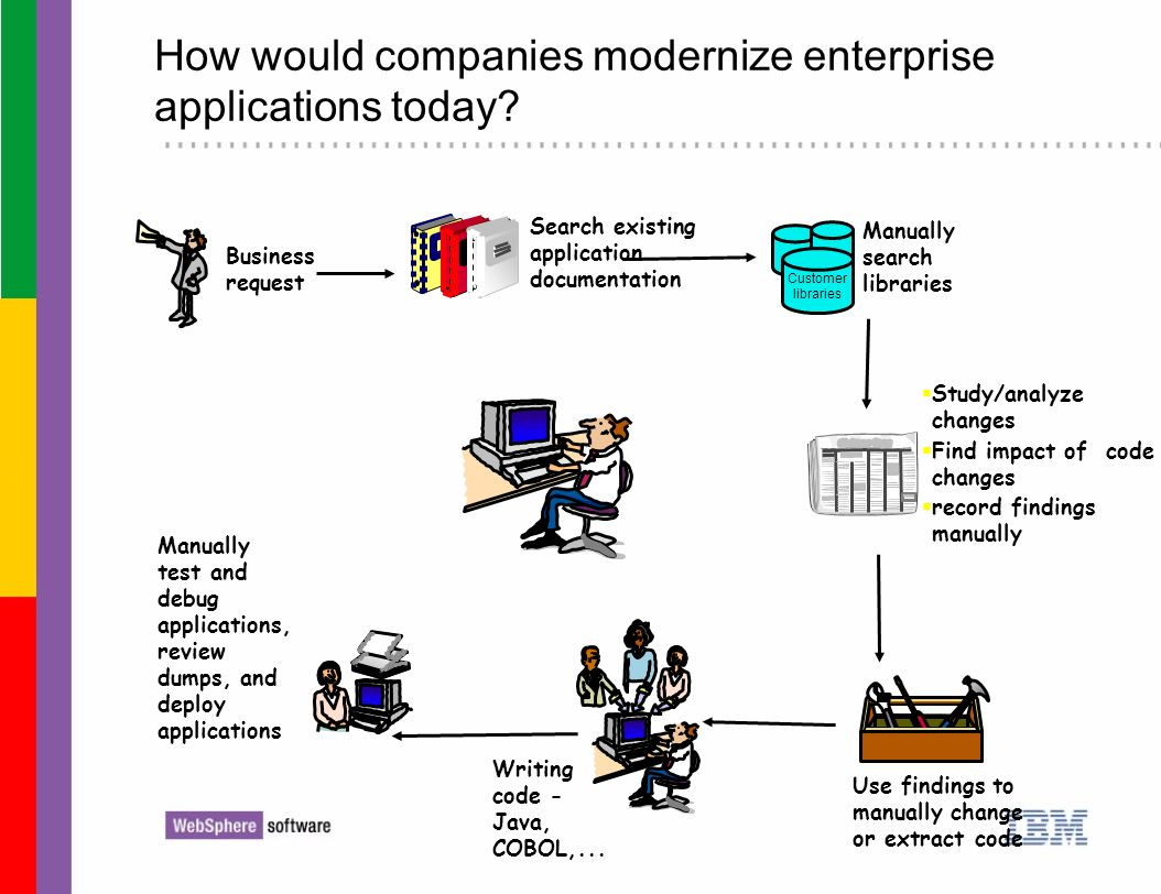How would companies modernize enterprise applications today? Use findings to manually change or extract code Business request Manually search librarie