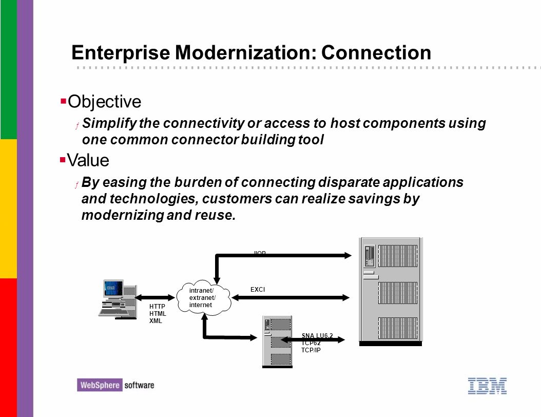 Objective ƒ Simplify the connectivity or access to host components using one common connector building tool Enterprise Modernization: Connection intra
