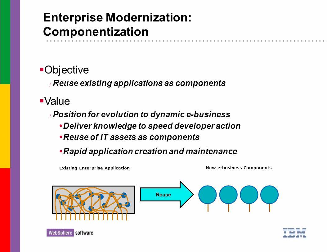 Existing Enterprise Application New e-business Components Reuse Enterprise Modernization: Componentization Objective ƒ Reuse existing applications as