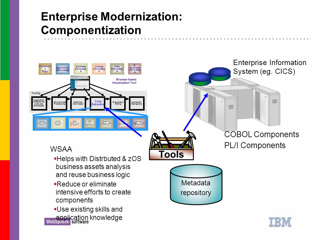 Enterprise Modernization: Componentization Enterprise Information System (eg. CICS) Metadata repository Application Artifacts for z/OS and distributed