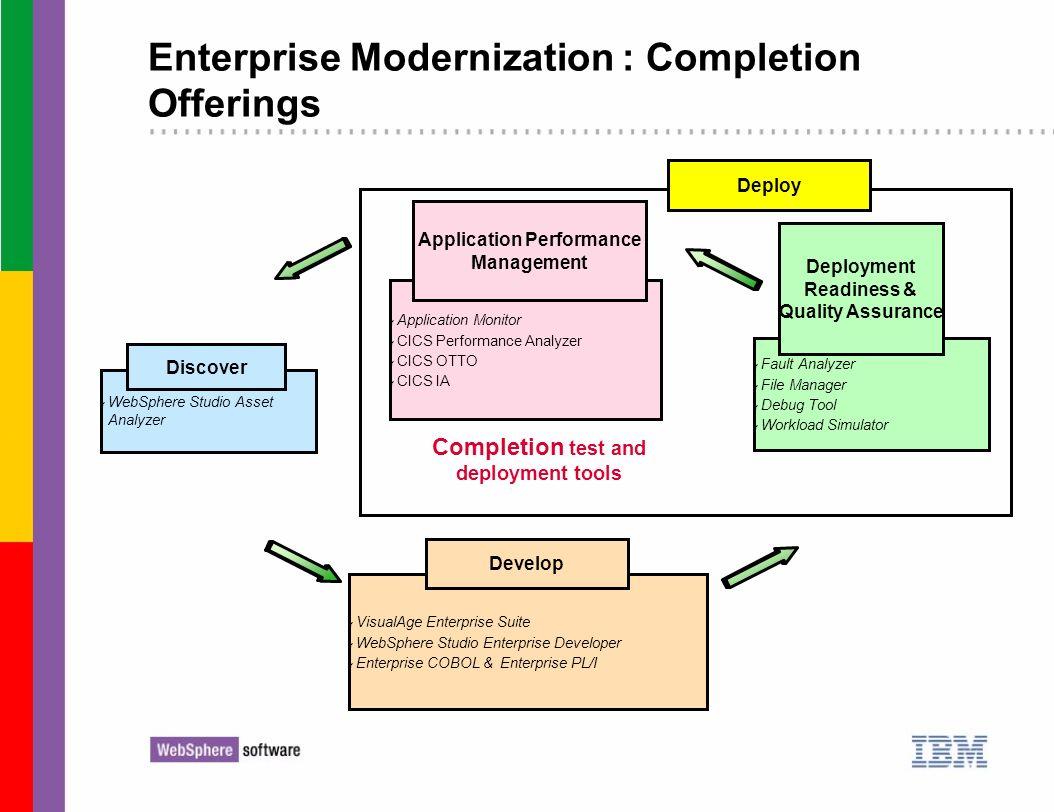 Enterprise Modernization : Completion Offerings Completion test and deployment tools Deploy ƒ VisualAge Enterprise Suite ƒ WebSphere Studio Enterprise