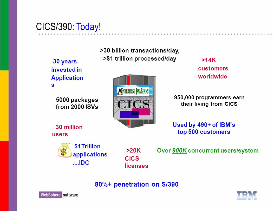 >20K CICS licenses 950,000 programmers earn their living from CICS 30 years invested in Application s $1Trillion applications....IDC Used by 490+ of I