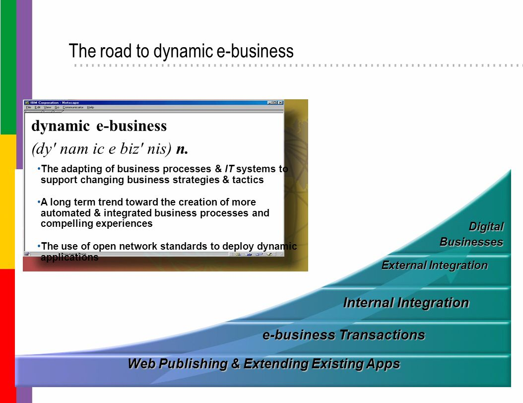 Web Publishing & Extending Existing Apps e-business Transactions Internal Integration External Integration DigitalBusinesses dynamic e-business (dy' n