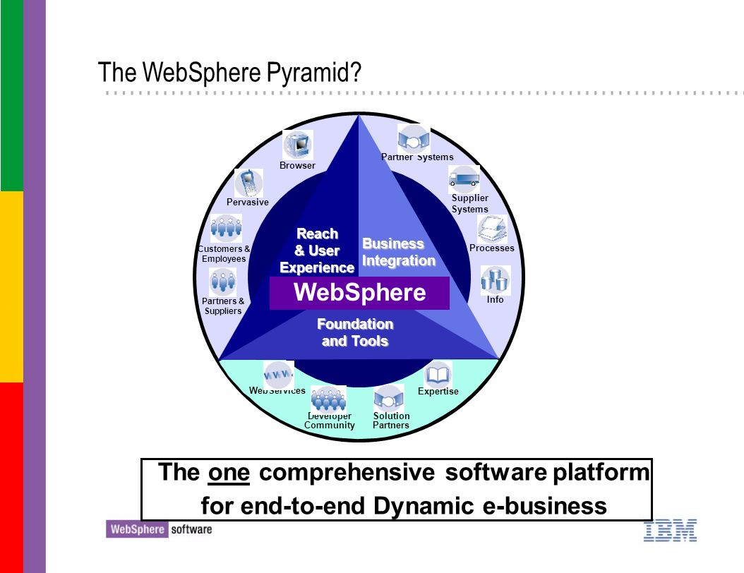 The WebSphere Pyramid? and Tools & Industry Browser Pervasive Info Processes Partner Systems Supplier Systems Partners & Suppliers Customers & Employe