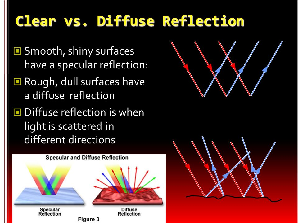 The Law of Reflection Angle of incidence = Angle of reflection The same !!!