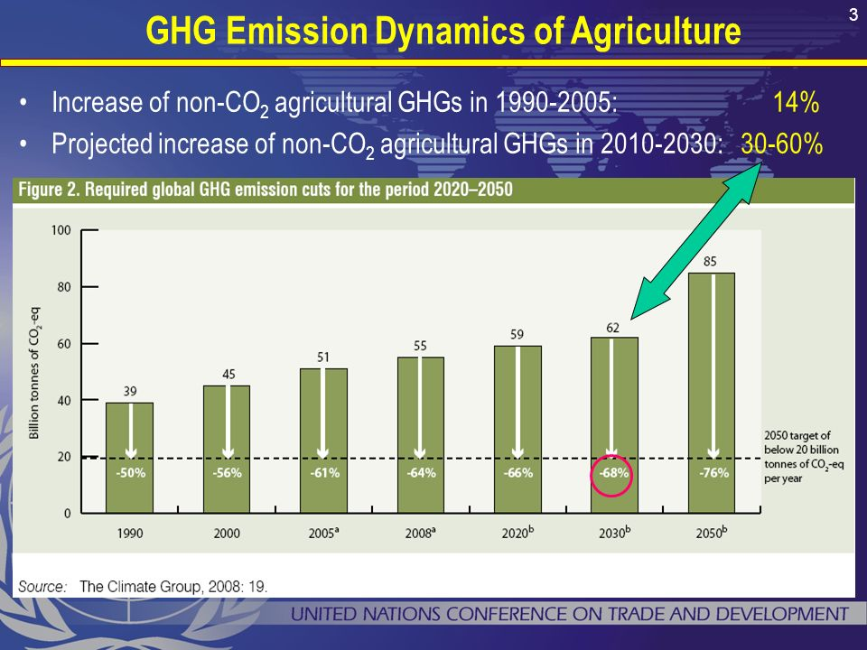 Increase of non-CO 2 agricultural GHGs in : 14% Projected increase of non-CO 2 agricultural GHGs in : 30-60% GHG Emission Dynamics of Agriculture 3
