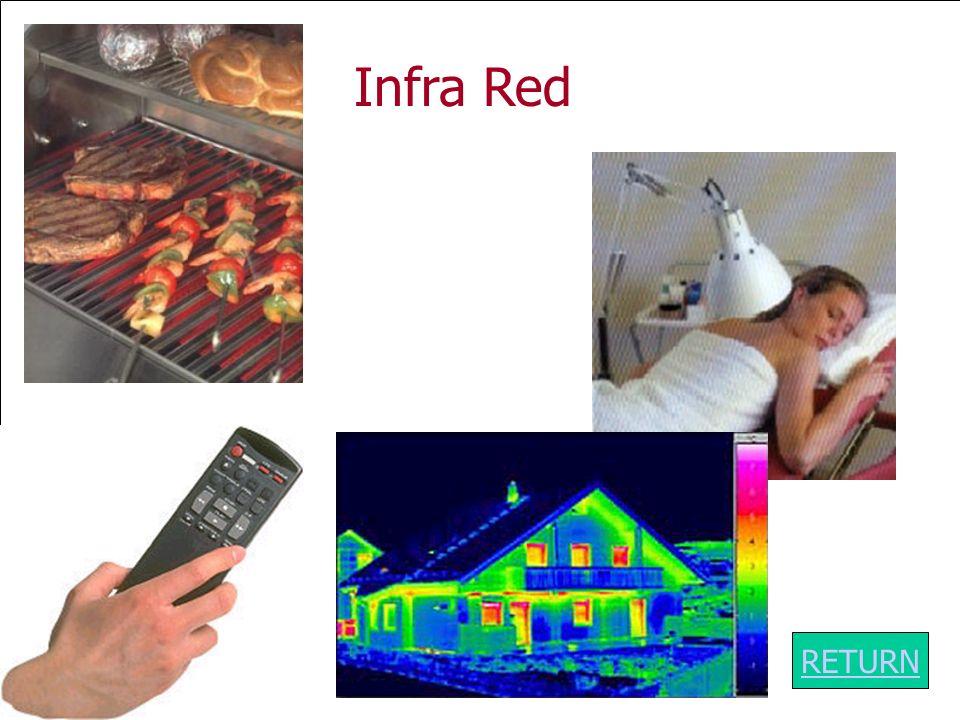 ABC D E F G The Electromagnetic Spectrum Infra Red RETURN