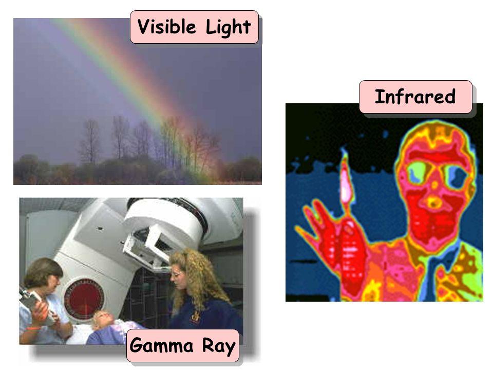 Gamma Ray Infrared Visible Light