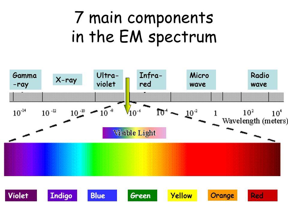 7 main components in the EM spectrum Gamma -ray X-ray Ultra- violet Infra- red Micro wave Radio wave VioletBlueGreenYellow Orange RedIndigo