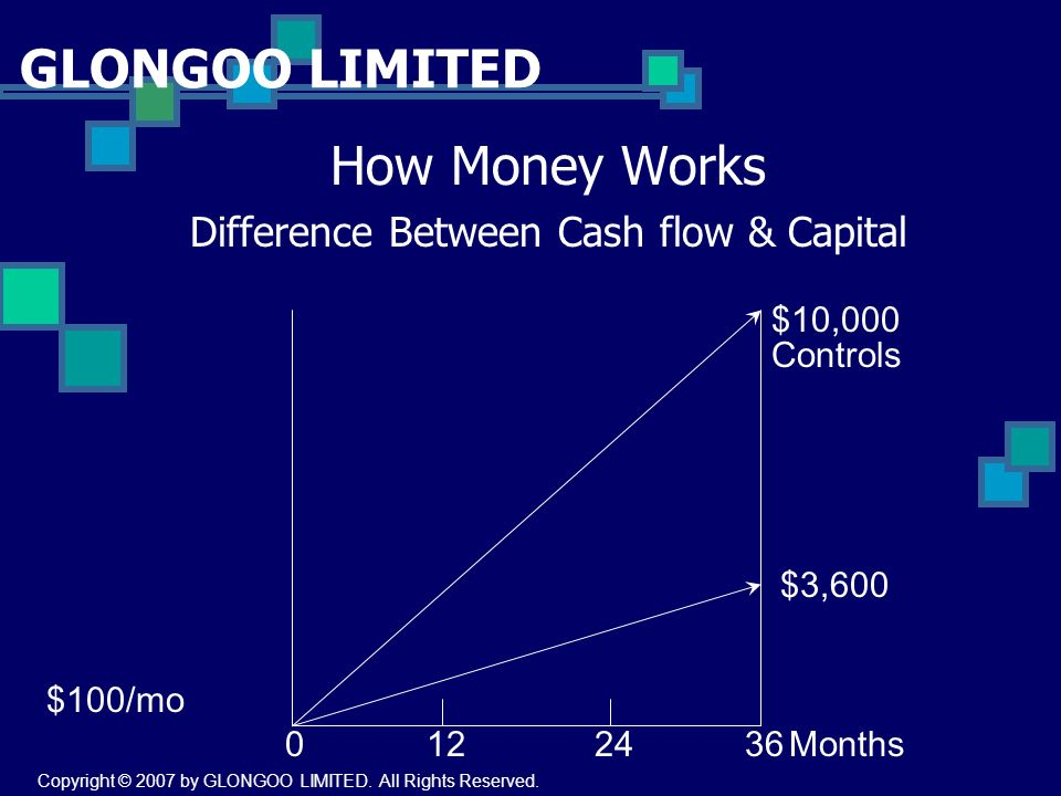 GLONGOO LIMITED How Money Works Difference Between Cash flow & Capital $10,000 $3,600 Controls 0122436Months $100/mo Copyright © 2007 by GLONGOO LIMITED.