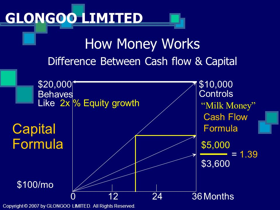 GLONGOO LIMITED How Money Works Difference Between Cash flow & Capital $10,000 $5,000 $3,600 $20,000 Capital Formula Behaves Like 2x % Equity growth Controls = 1.39 0122436Months $100/mo Milk Money Cash Flow Formula Copyright © 2007 by GLONGOO LIMITED.