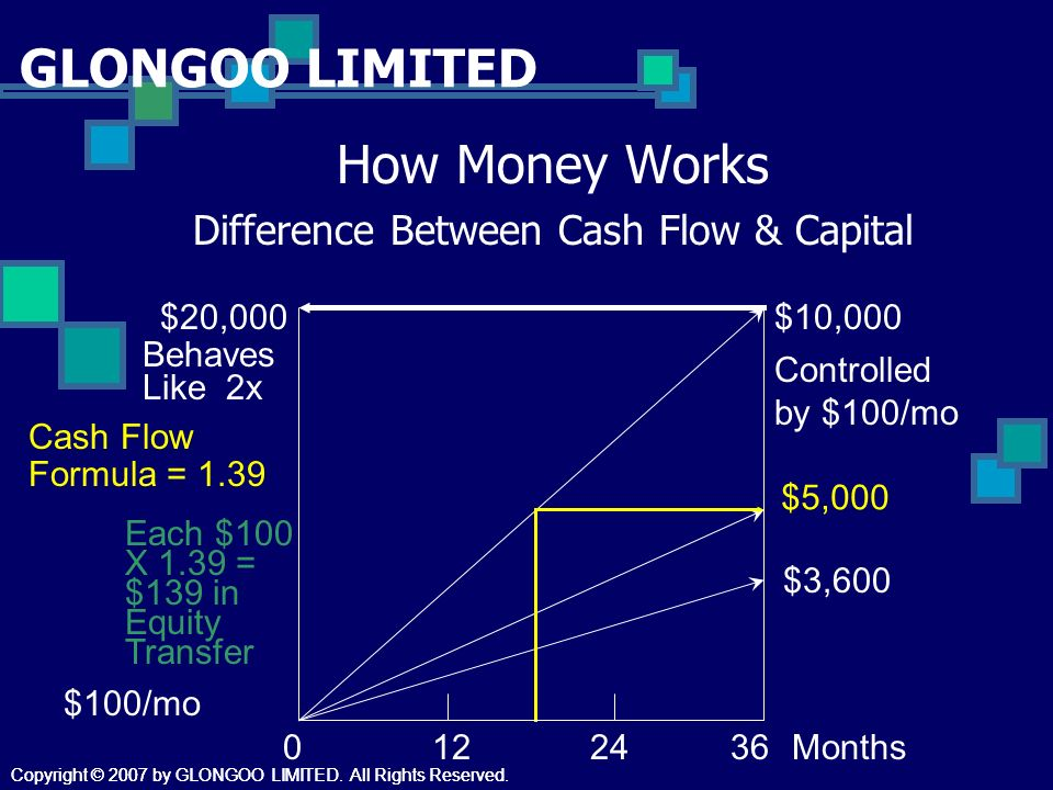 GLONGOO LIMITED How Money Works Difference Between Cash Flow & Capital $10,000 $5,000 $3,600 $20,000 Behaves Like 2x Controlled by $100/mo Cash Flow Formula = 1.39 Each $100 X 1.39 = $139 in Equity Transfer 0122436Months $100/mo Copyright © 2007 by GLONGOO LIMITED.