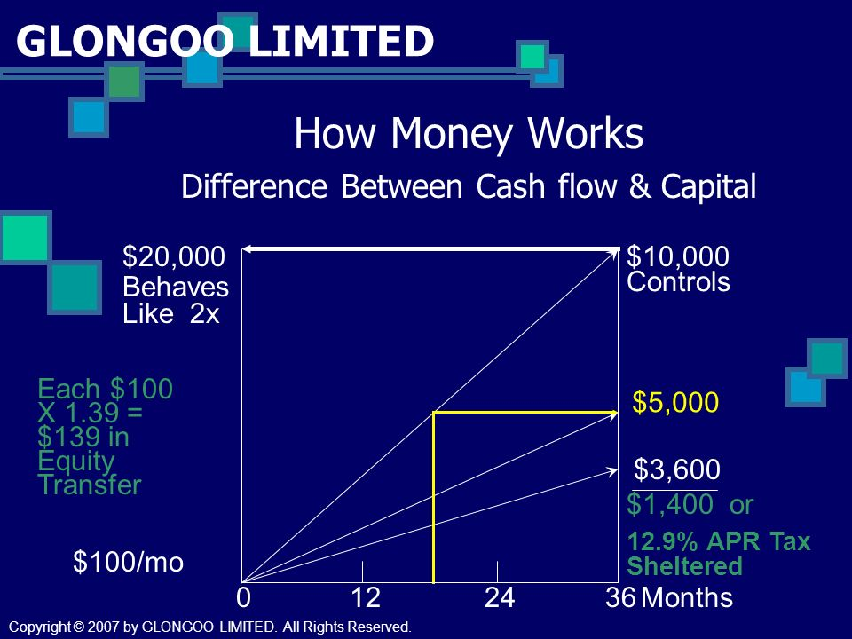 GLONGOO LIMITED How Money Works Difference Between Cash flow & Capital $10,000 $5,000 $3,600 $20,000 $1,400 or 12.9% APR Tax Sheltered Behaves Like 2x Controls Each $100 X 1.39 = $139 in Equity Transfer 0122436Months $100/mo Copyright © 2007 by GLONGOO LIMITED.
