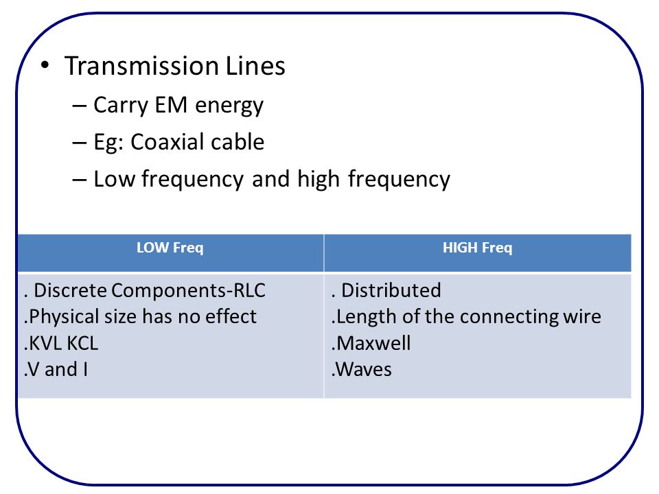 Transmission Lines – Carry EM energy – Eg: Coaxial cable – Low frequency and high frequency LOW FreqHIGH Freq. Discrete Components-RLC.Physical size h