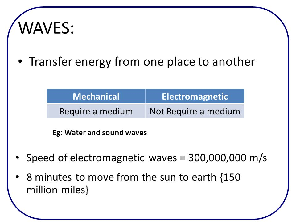 WAVES: Transfer energy from one place to another MechanicalElectromagnetic Require a mediumNot Require a medium Eg: Water and sound waves Speed of ele