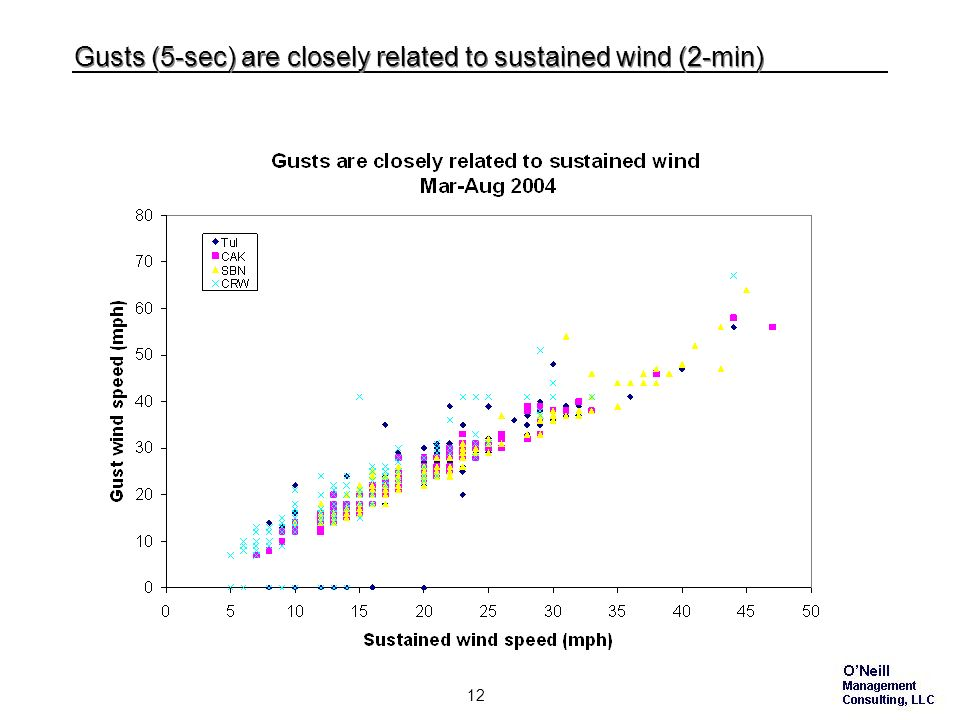 11 Sustained wind speed tends to be a regional phenomenon Sustained wind speed differences of more than 5 mph normally span 100s of miles 75 miles 800 miles