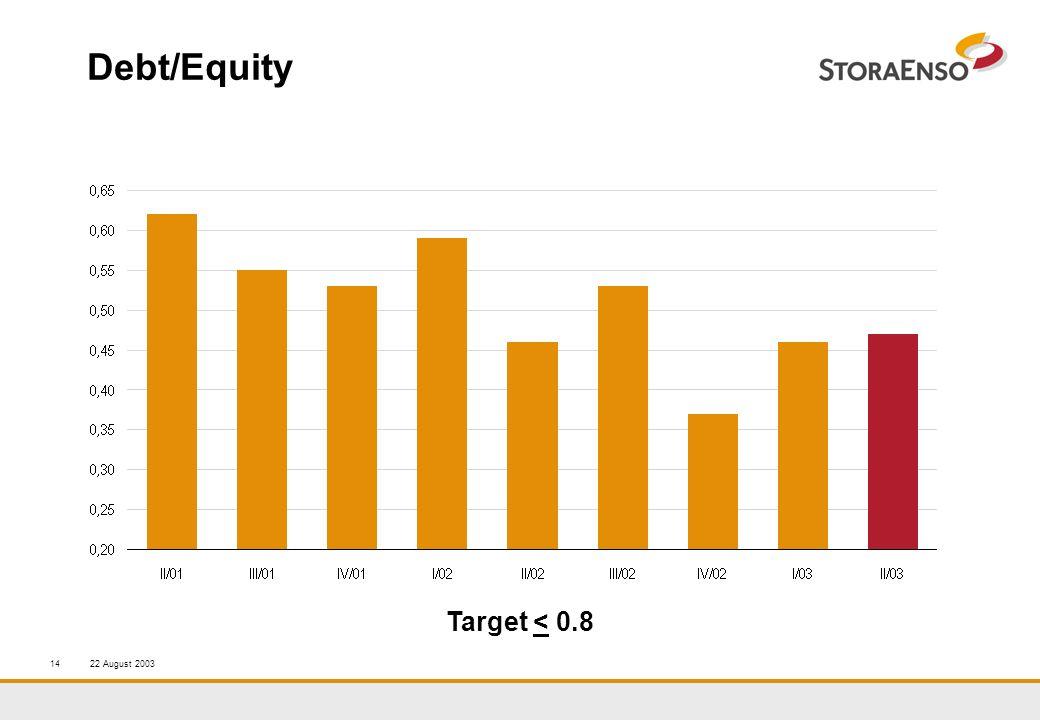 22 August 200314 Debt/Equity Target < 0.8