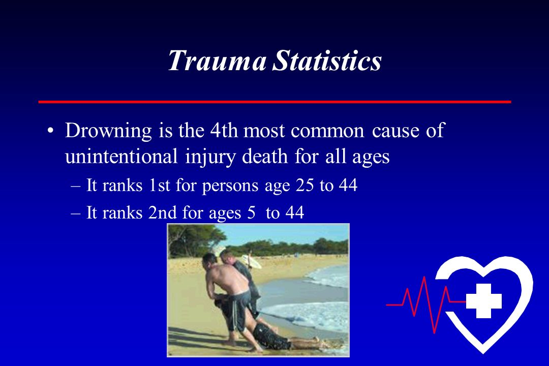 Trauma Statistics Drowning is the 4th most common cause of unintentional injury death for all ages –It ranks 1st for persons age 25 to 44 –It ranks 2n