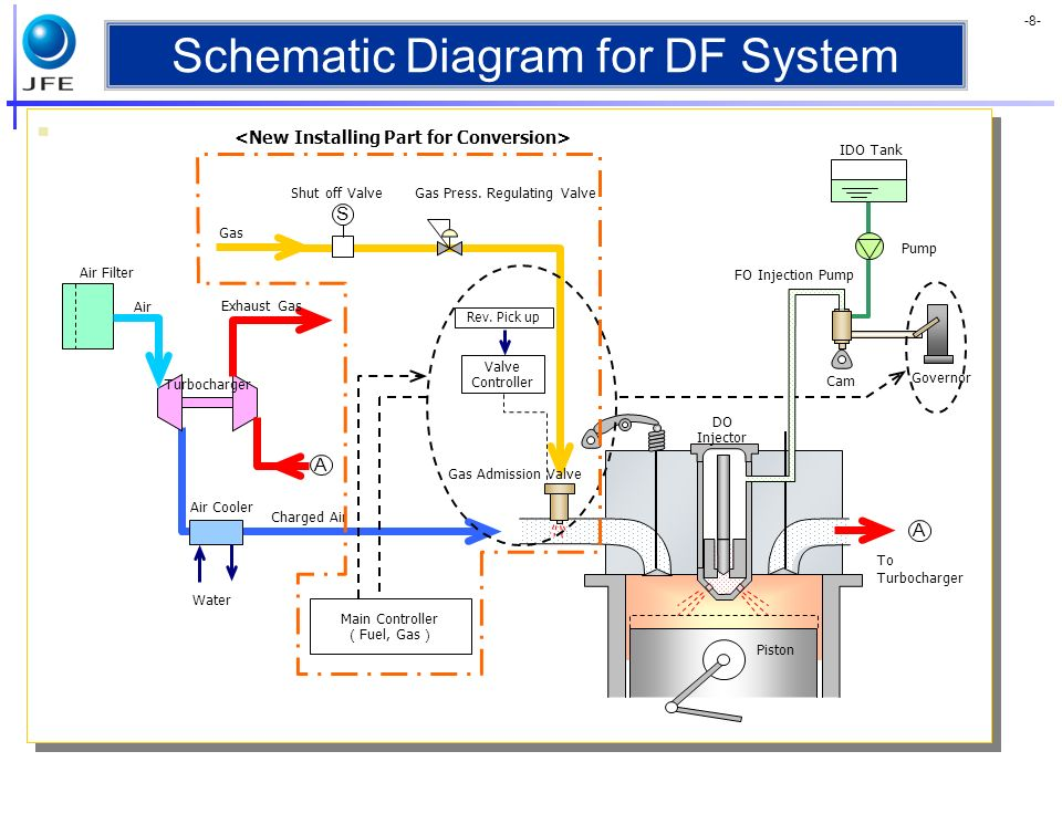 -8- Schematic Diagram for DF System A Main Controller Fuel, Gas S Charged Air Turbocharger Air Air Filter Water Air Cooler Exhaust Gas Gas Admission V