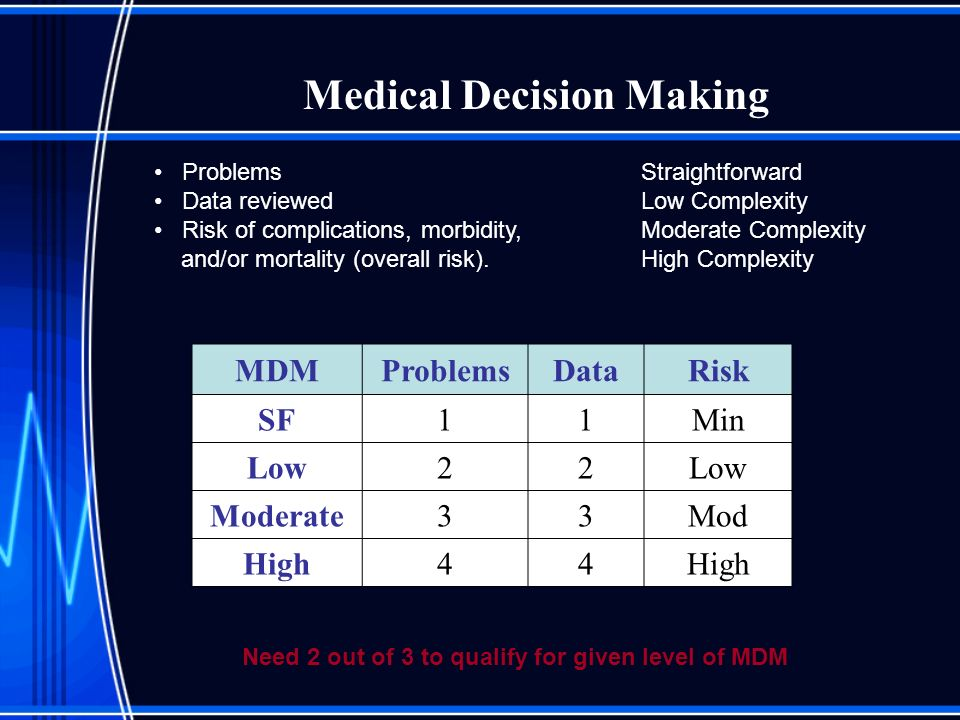 Medical Decision Making MDMProblemsDataRisk SF11Min Low22 Moderate33Mod High44 Problems Straightforward Data reviewed Low Complexity Risk of complicat