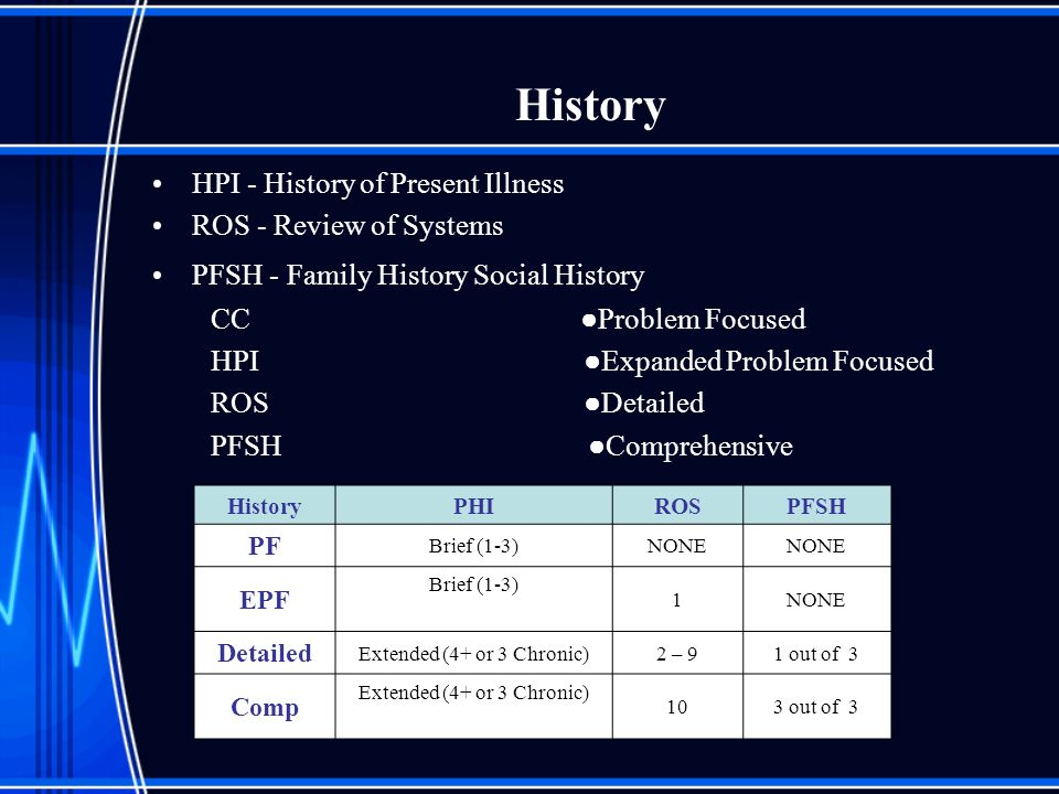 History HPI - History of Present Illness ROS - Review of Systems PFSH - Family History Social History CC Problem Focused HPI Expanded Problem Focused