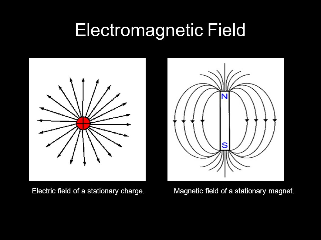 Electromagnetic Field Electric field of a stationary charge.Magnetic field of a stationary magnet.