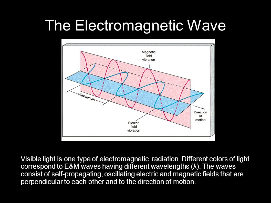 The Electromagnetic Wave Visible light is one type of electromagnetic radiation. Different colors of light correspond to E&M waves having different wa