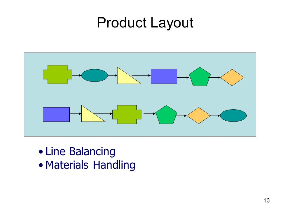 13 Product Layout Line Balancing Materials Handling