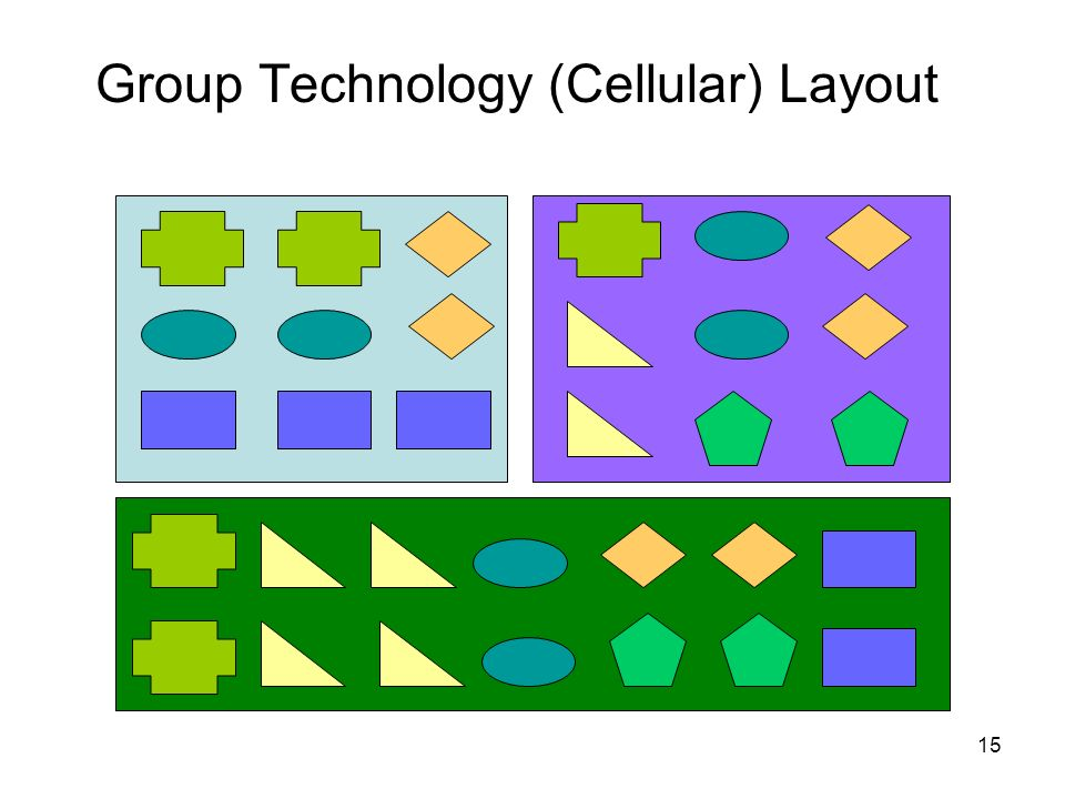 15 Group Technology (Cellular) Layout