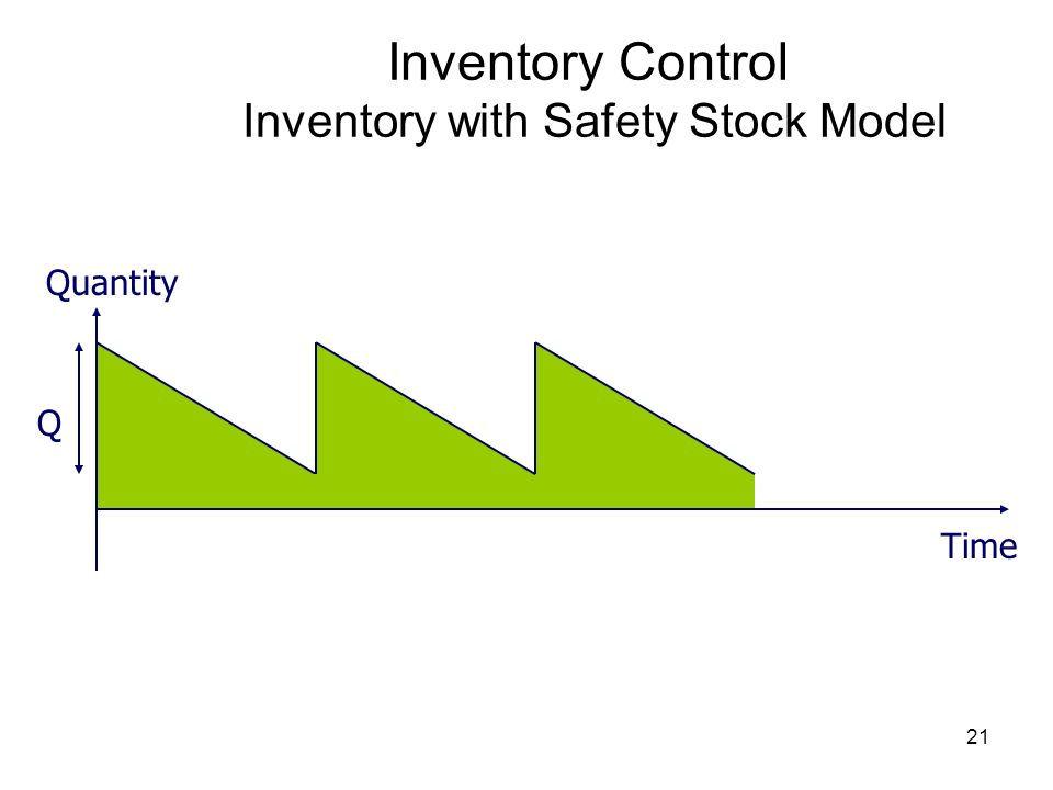 21 Inventory Control Inventory with Safety Stock Model Quantity Time Q