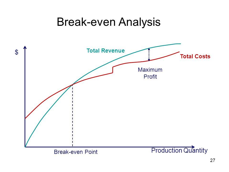 27 Break-even Analysis Break-even Point $ Production Quantity Total Costs Total Revenue Maximum Profit