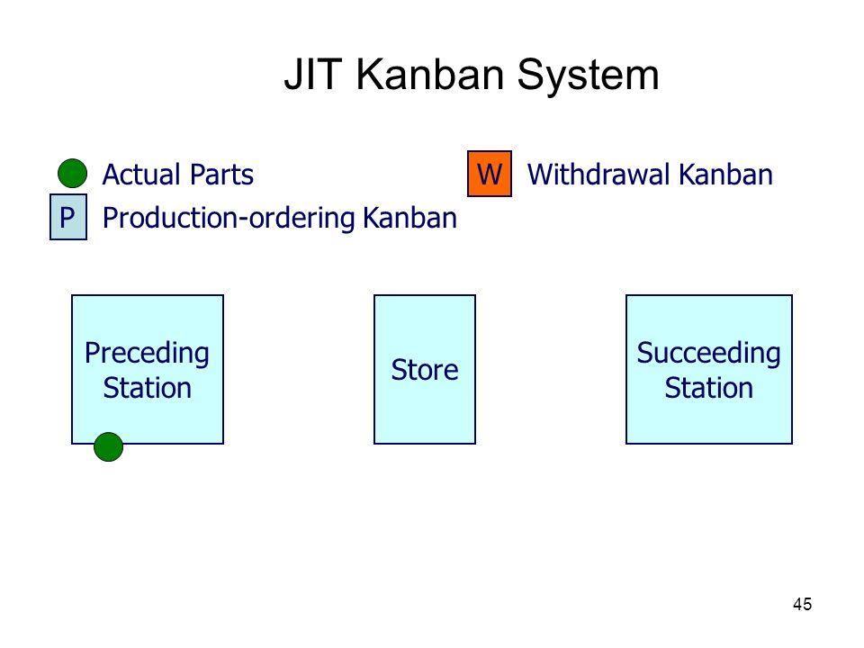 45 JIT Kanban System Store Preceding Station Succeeding Station Actual Parts P Production-ordering Kanban W Withdrawal Kanban