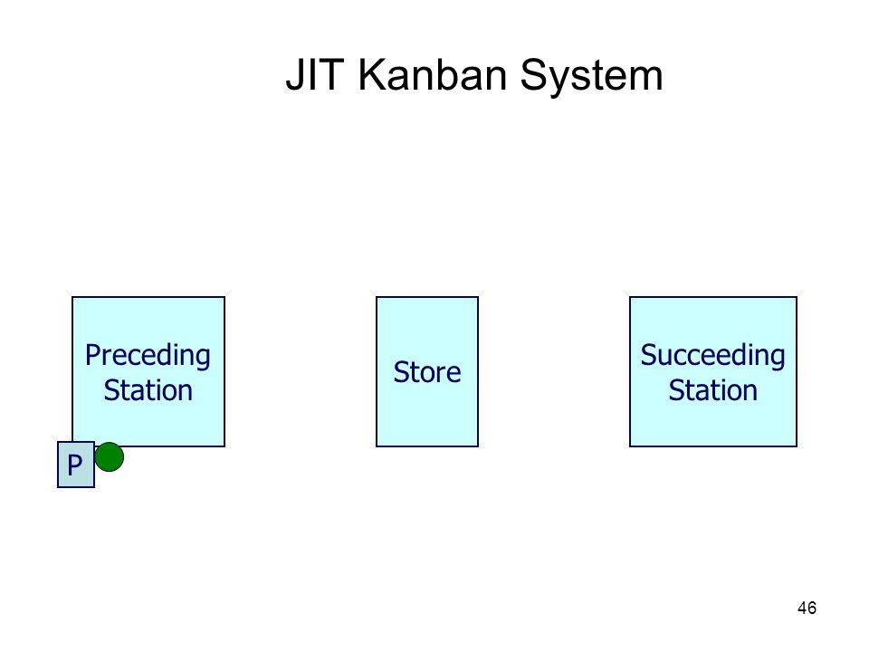 46 JIT Kanban System Store Preceding Station Succeeding Station P