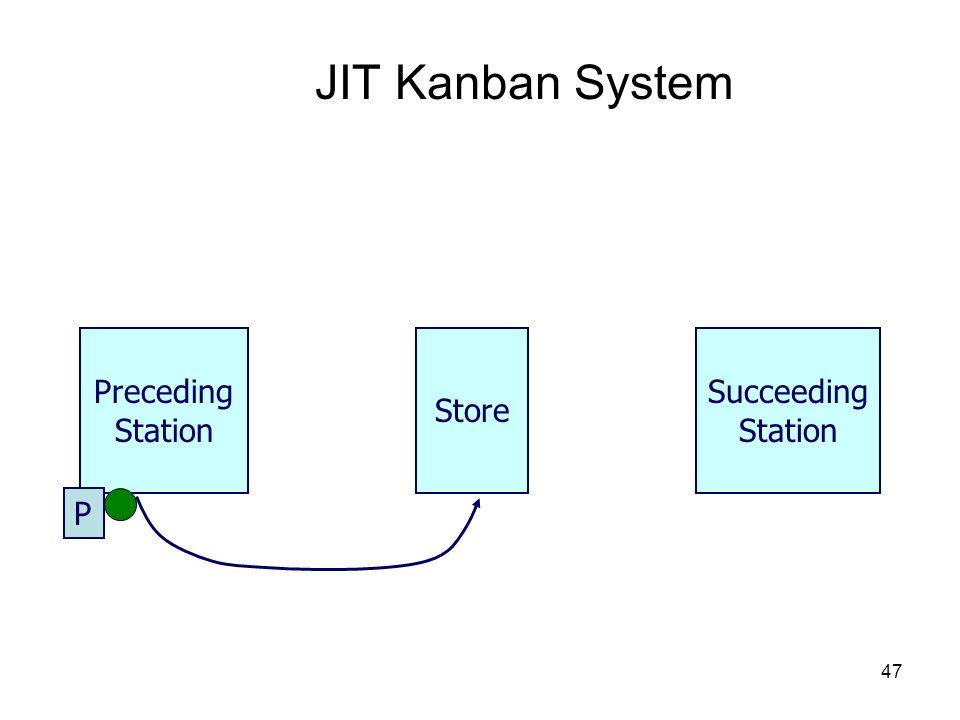 47 JIT Kanban System Store Preceding Station Succeeding Station P
