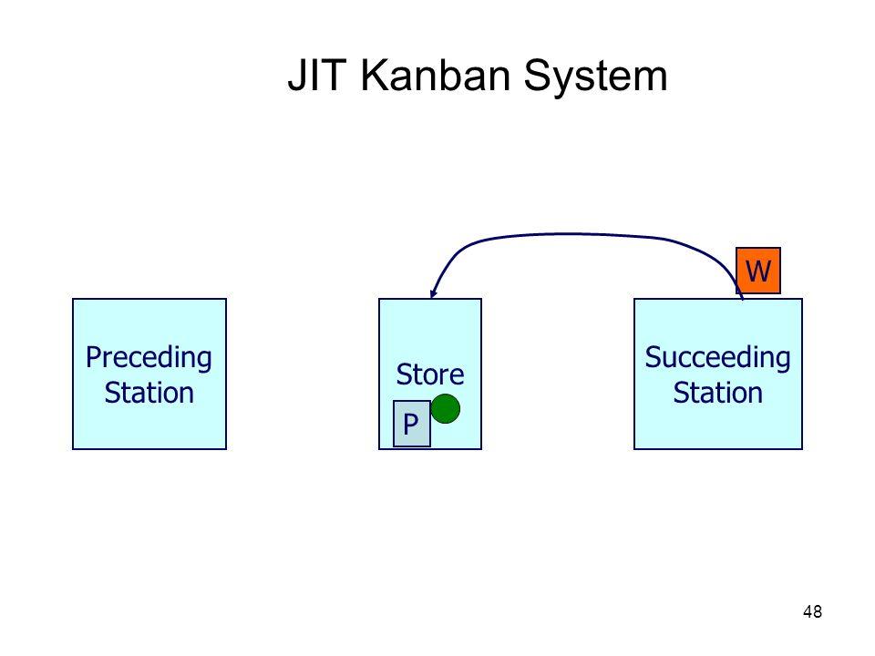 48 JIT Kanban System Store Preceding Station P Succeeding Station W