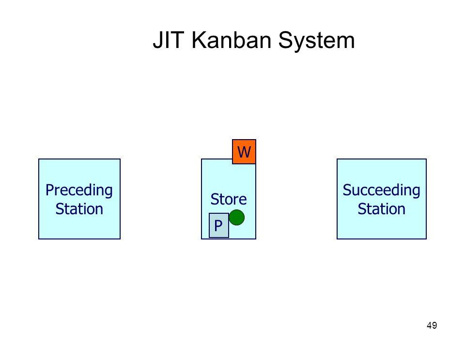 49 JIT Kanban System Store Preceding Station P Succeeding Station W