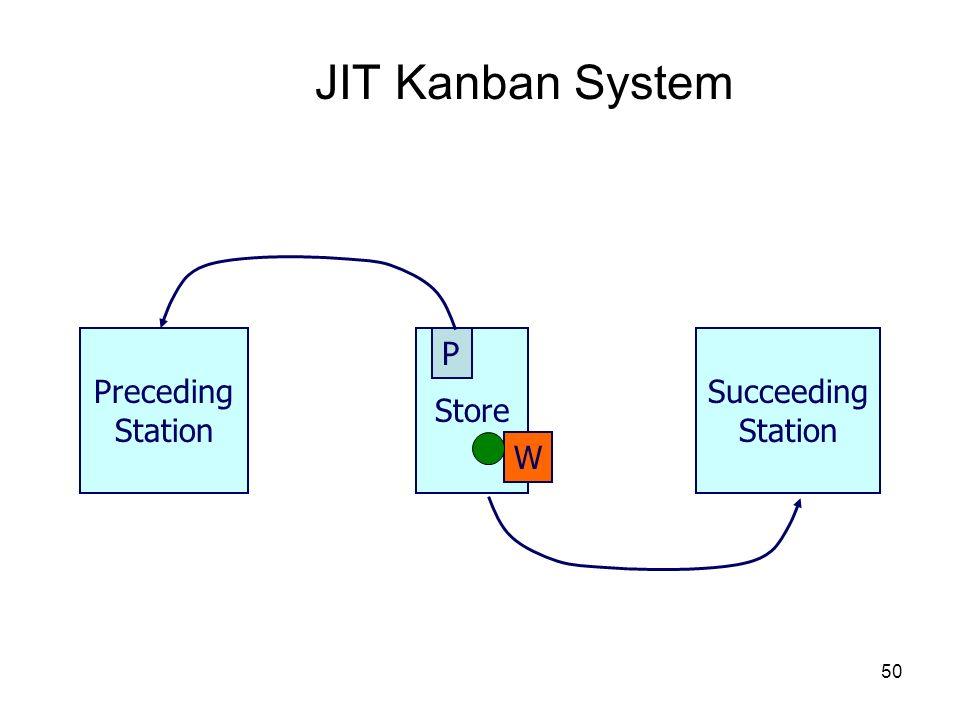 50 JIT Kanban System Store Preceding Station P Succeeding Station W