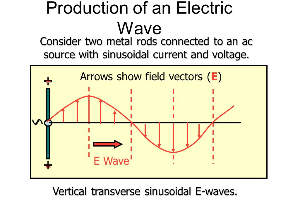 Maxwells Theory (Cont.) 4. Moving charges (or an electric current) induce a magnetic field B. R Inductance L l B Solenoid Current I induces B field B