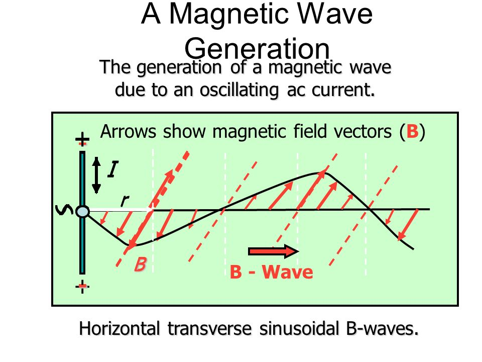 An Alternating Magnetic Field B I r Inward B X In B I r Outward B Out The ac sinusoidal current also generates a magnetic wave alternating in and out