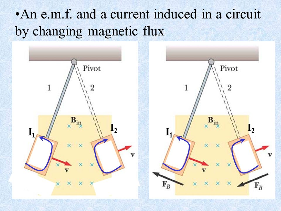 31 I1I1 I2I2 I1I1 I2I2 An e.m.f. and a current induced in a circuit by changing magnetic flux
