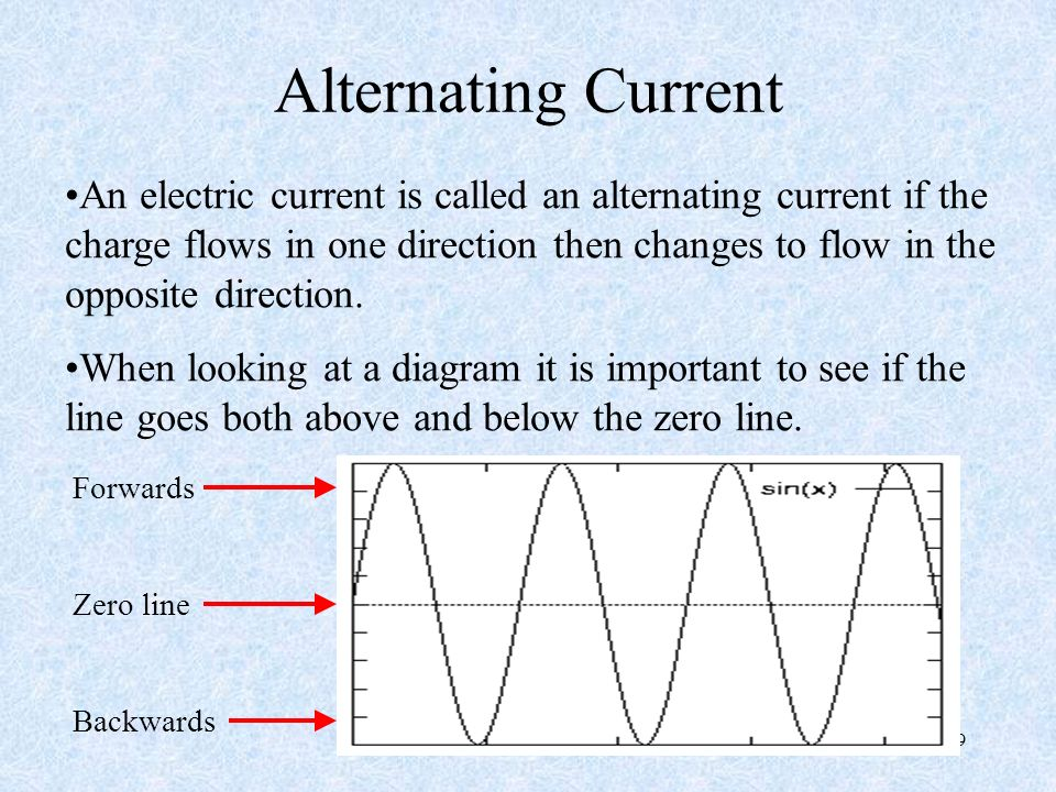 39 Alternating Current An electric current is called an alternating current if the charge flows in one direction then changes to flow in the opposite direction.