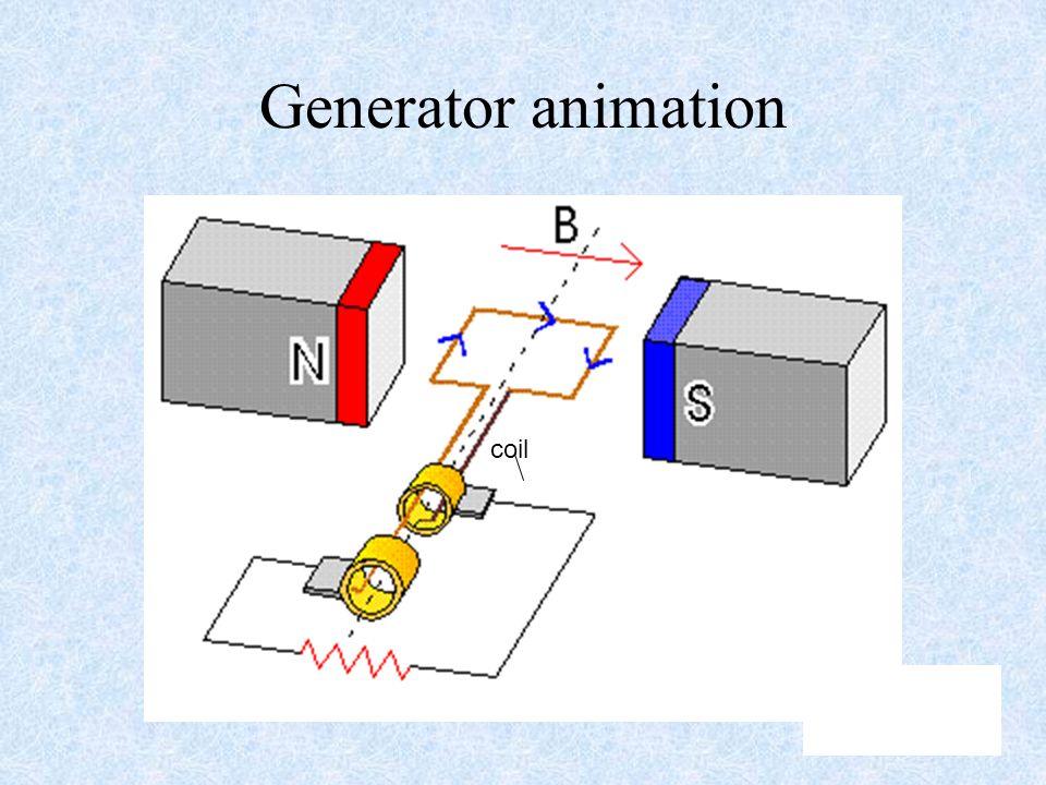 48 Generator animation coil