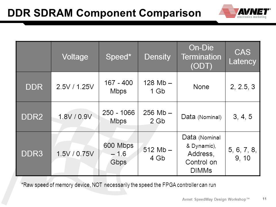 Avnet SpeedWay Design Workshop 11 DDR SDRAM Component Comparison VoltageSpeed*Density On-Die Termination (ODT) CAS Latency DDR 2.5V / 1.25V 167 - 400