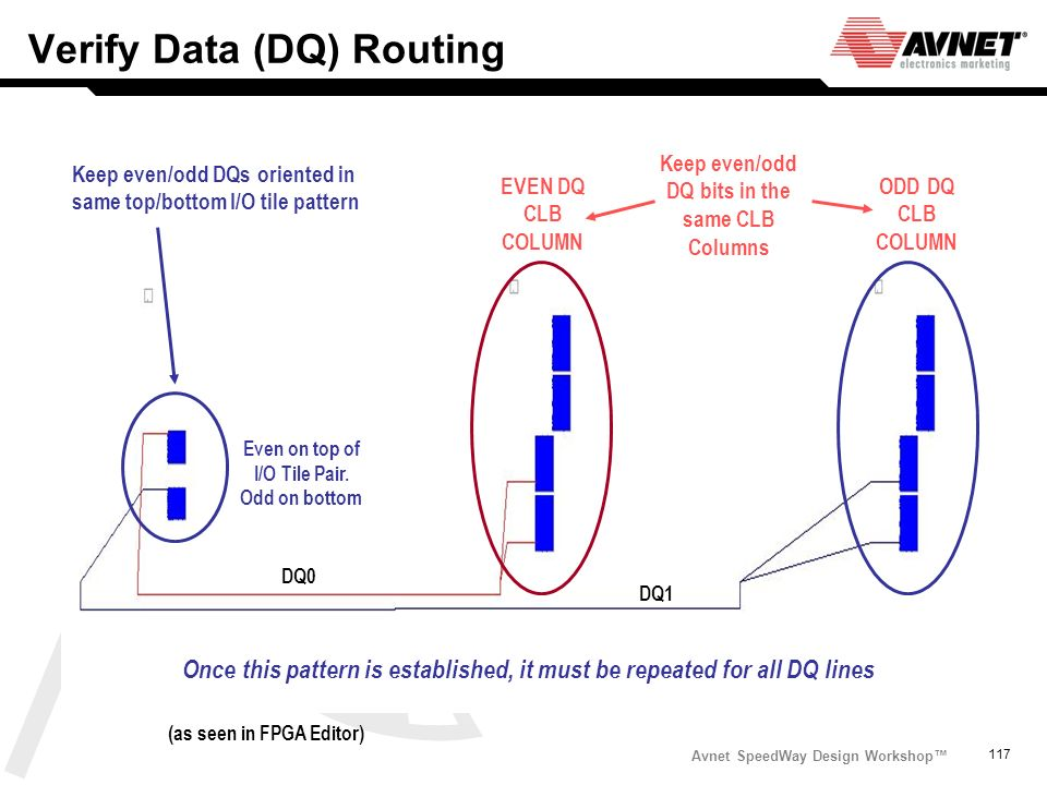 Avnet SpeedWay Design Workshop 117 Verify Data (DQ) Routing DQ0 DQ1 Keep even/odd DQs oriented in same top/bottom I/O tile pattern Once this pattern i
