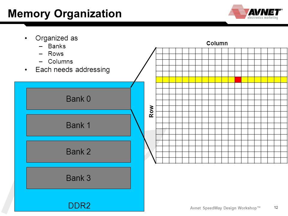 Avnet SpeedWay Design Workshop 12 Memory Organization Organized as –Banks –Rows –Columns Each needs addressing Row Column Bank 0 Bank 1 Bank 2 Bank 3