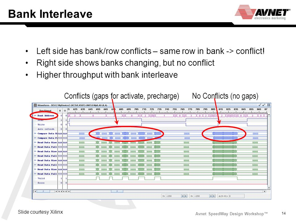 Avnet SpeedWay Design Workshop 14 Bank Interleave Left side has bank/row conflicts – same row in bank -> conflict! Right side shows banks changing, bu