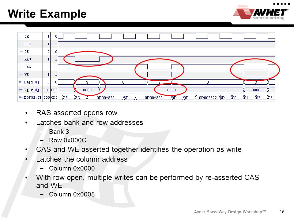 Avnet SpeedWay Design Workshop 19 Write Example RAS asserted opens row Latches bank and row addresses –Bank 3 –Row 0x000C CAS and WE asserted together