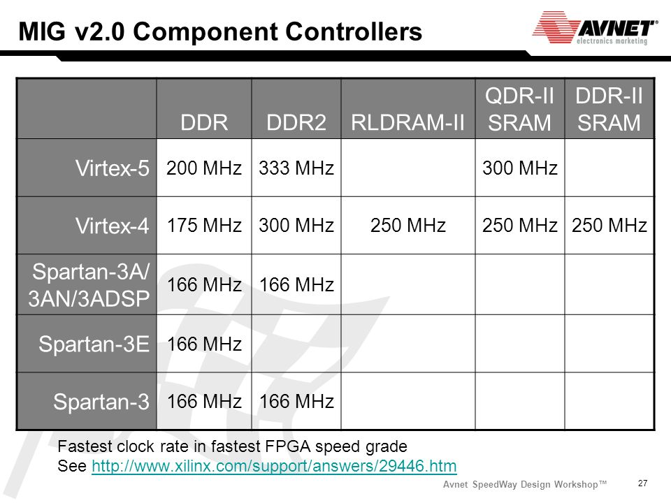 Avnet SpeedWay Design Workshop 27 MIG v2.0 Component Controllers Fastest clock rate in fastest FPGA speed grade See http://www.xilinx.com/support/answ