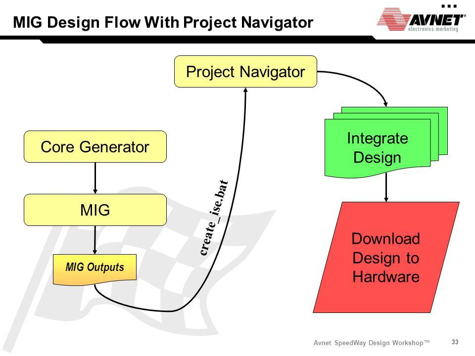 Avnet SpeedWay Design Workshop 33 MIG Design Flow With Project Navigator... Project Navigator Core Generator MIG MIG Outputs Integrate Design Download